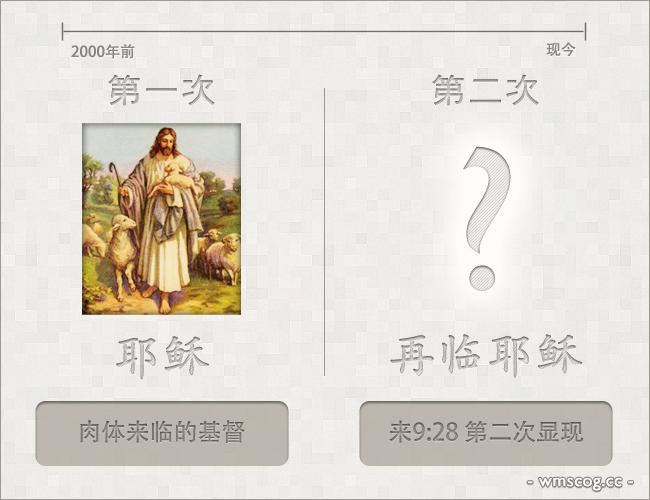 基督安商洪和虚假异端